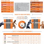 Brisbane Roar Vs Central Coast Inforgraph