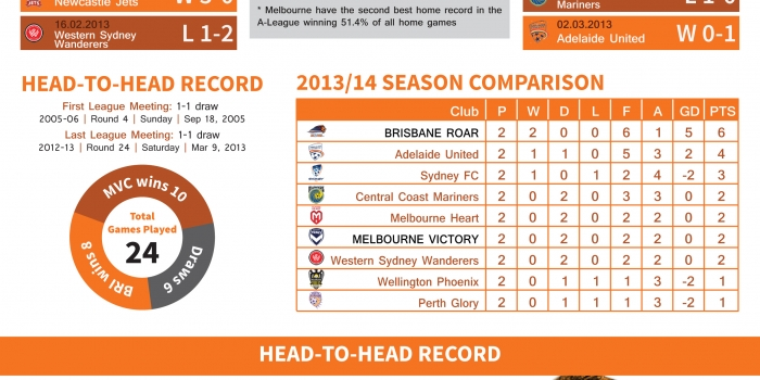 Brisbane Roar vs Melbourne Victory A-League 2013, Round 3 Infographic