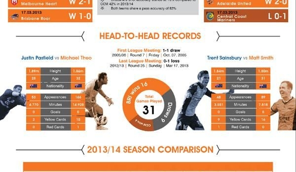 Brisbane Roar Vs Central Coast Mariners Round 5 2013/14 A-League Infographic