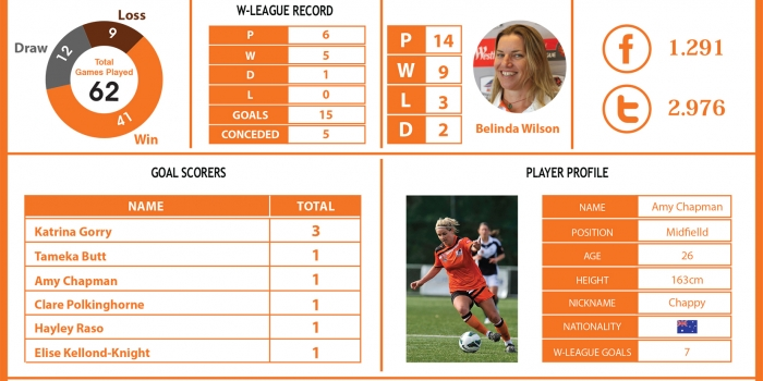 Brisbane Roar Women's Team Infographic