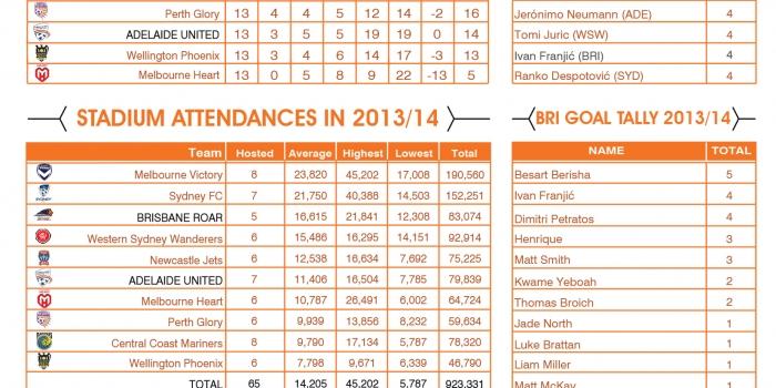 Brisbane Roar Infographic Round 14 Vs. Adelaide United