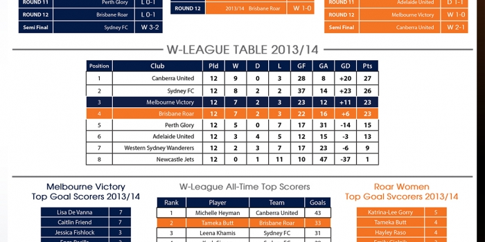 W-League Grand Final Infographic Melbourne Victory Women vs Brisbane Roar Women
