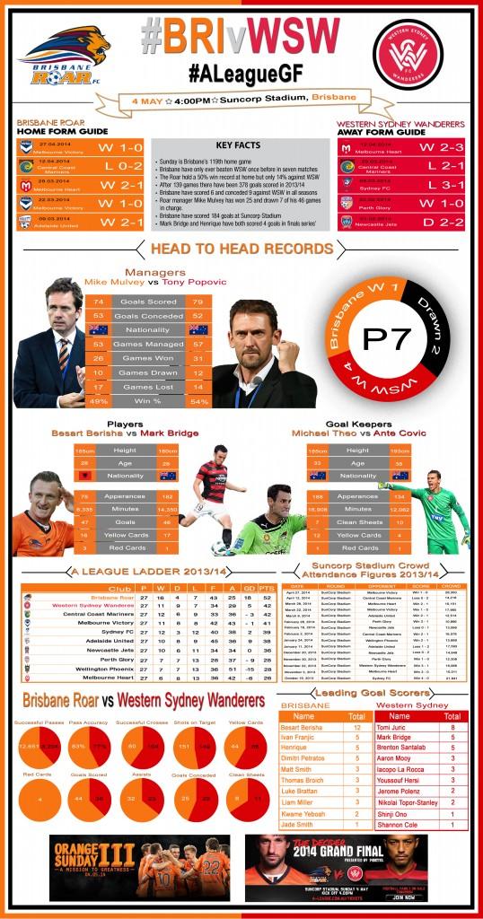 Brisbane Roar vs Western Sydney Wanderers A-League Grand Final 2014 Infographic
