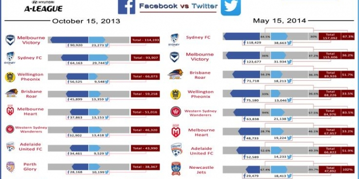A-League Social Media Stats October 2013-May 2014