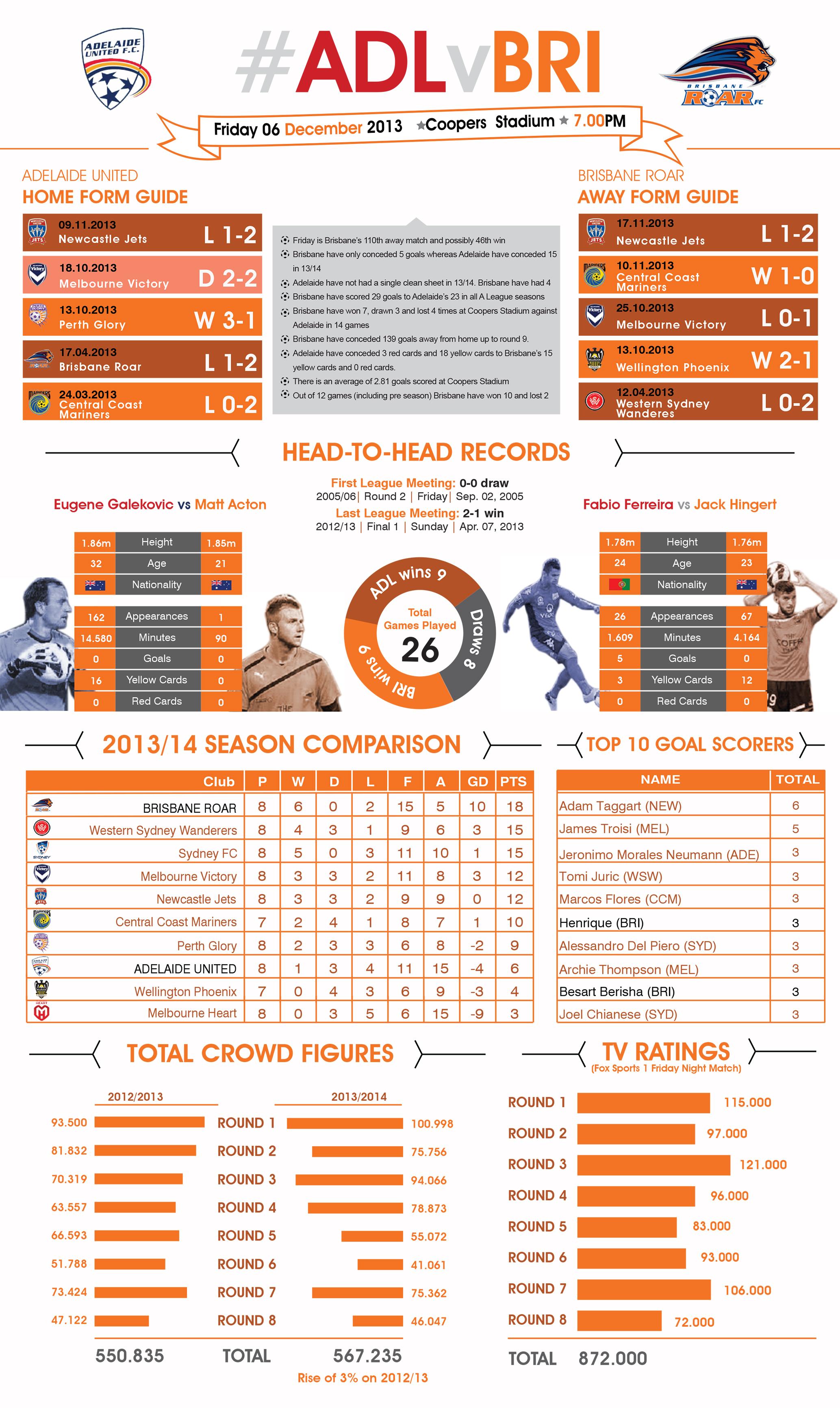 Adelaide vs Brisbane infographic.
