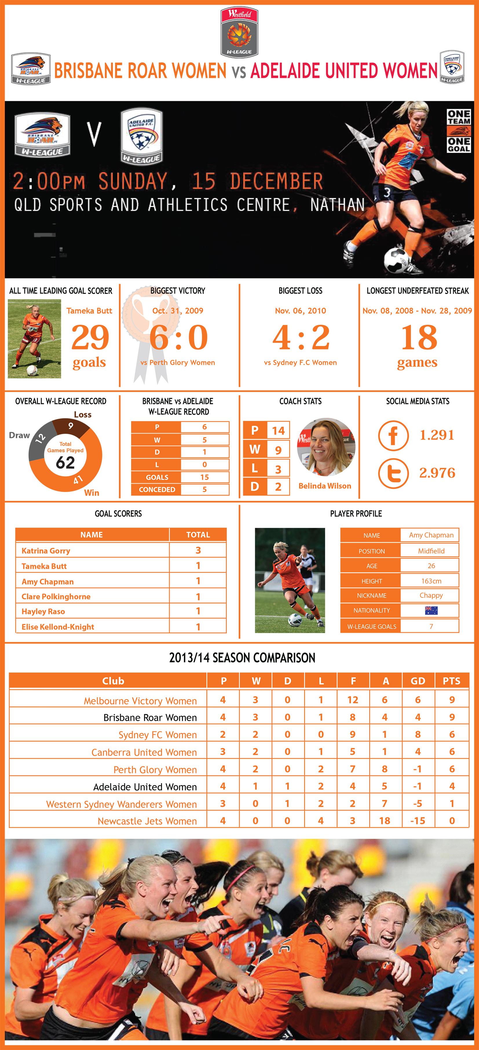 Brisbane Roar Women's team infographic for game against Adelaide on Sunday.