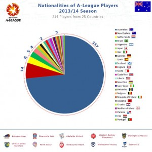 A-LEAGUE Infographic
