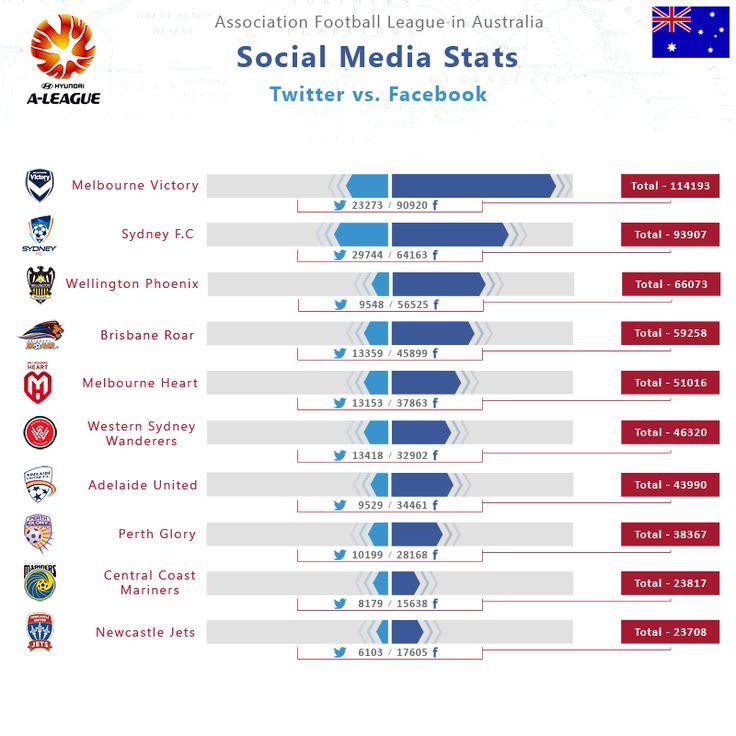 Social Media Statistics A-league 2013 Season