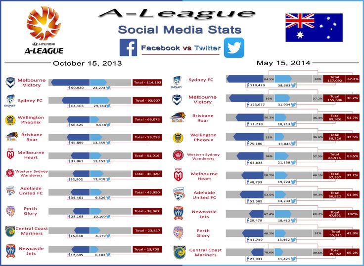 Social Media Statistics 2014 A-League