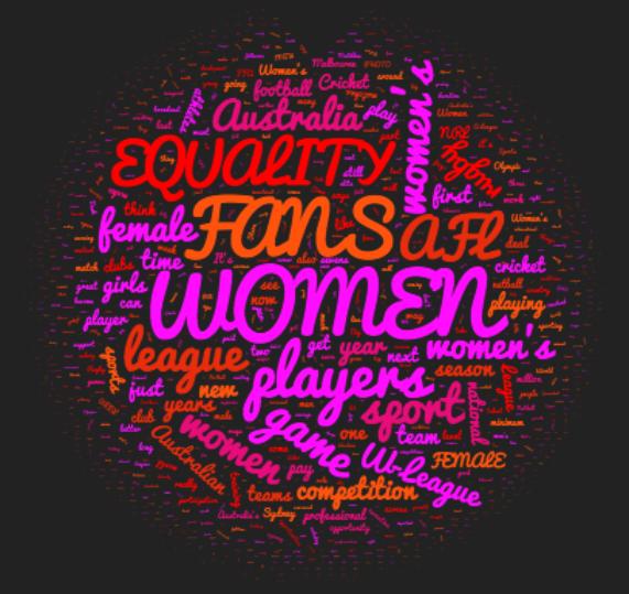 Women In Sport Australia Word Cloud