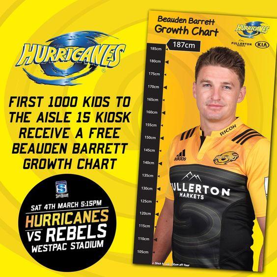 Wellington Hurricanes Growth Chart